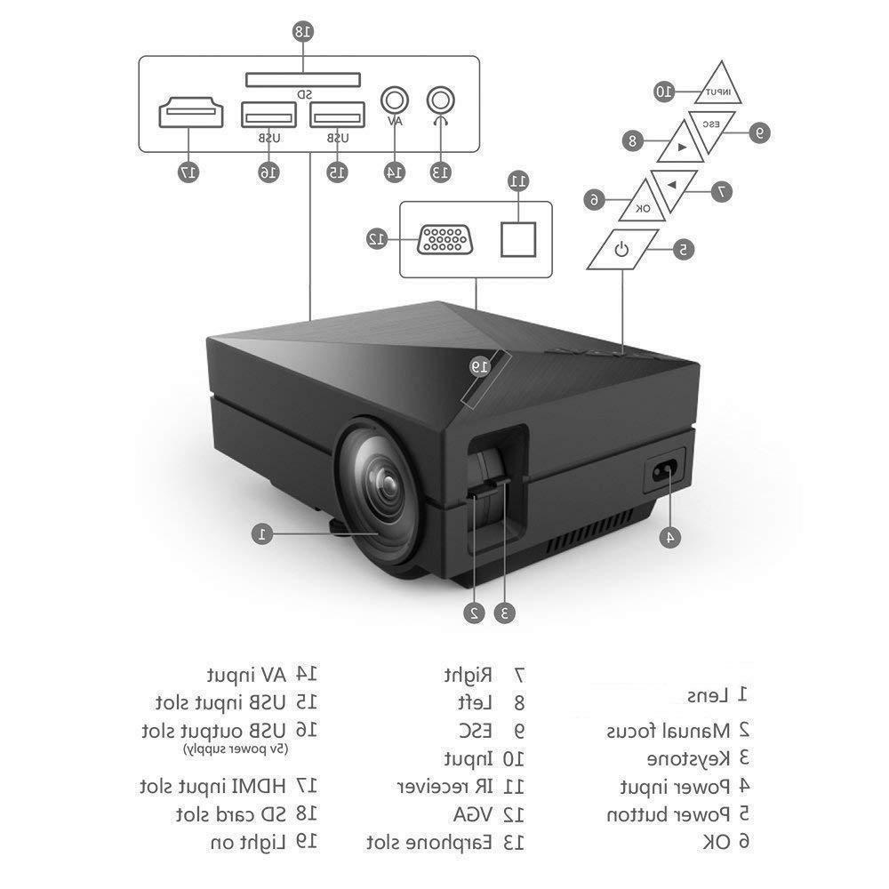 GM60 LED 800x480p 1000 Lumens HDMI VGA USB
