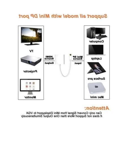 Mini VGA - to Projectors, Laptop